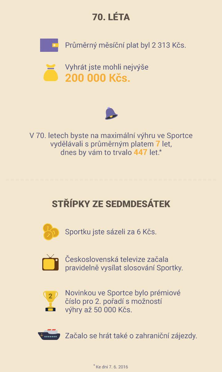 Infografika SAZKA - 70. léta