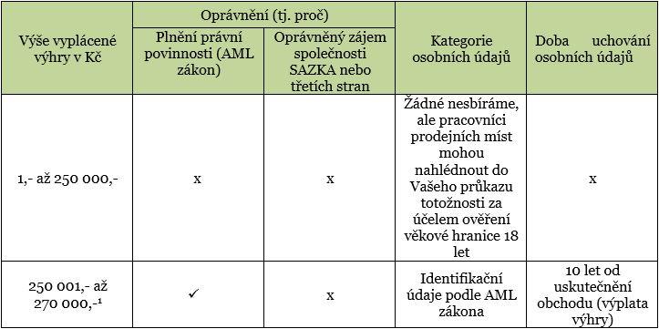 tabulka 4