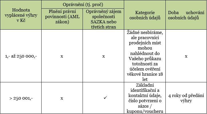 tabulka 6